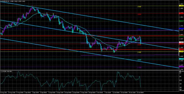 Обзор пары EUR/USD. 26 октября. Трейдеры вновь начинают верить в сворачивание QE в ноябре.