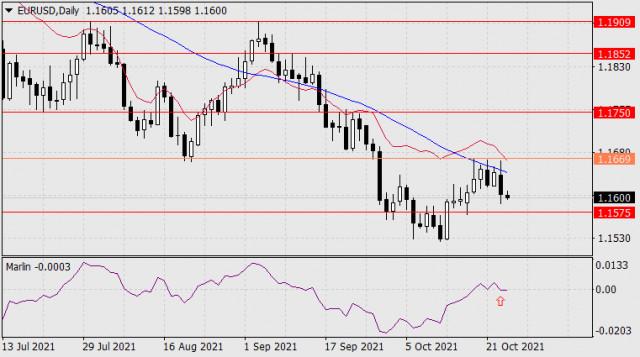 Прогноз по EUR/USD на 26 октября 2021 года