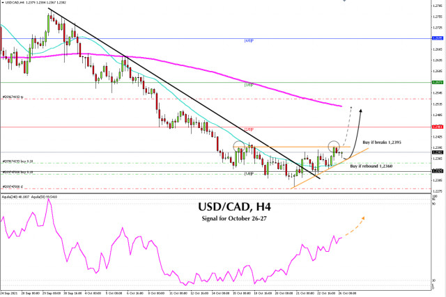 Trading signal for USD/CAD on October 26 - 27, 2021: buy above 1,2355 (SMA 21)