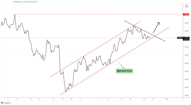 GBP/USD: could buyers take it higher?
