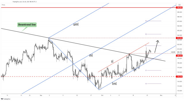 Gold aims at 1,834.04 higher high!