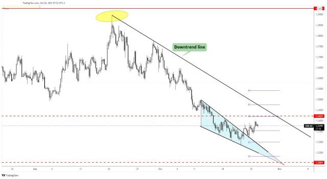 USD/CAD towards major downtrend line!