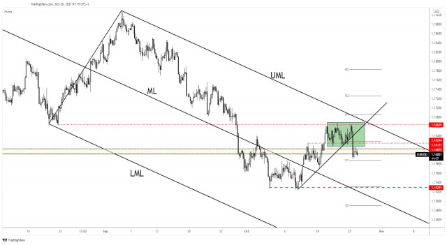 EUR/USD sentiment changed. New leg down in play!