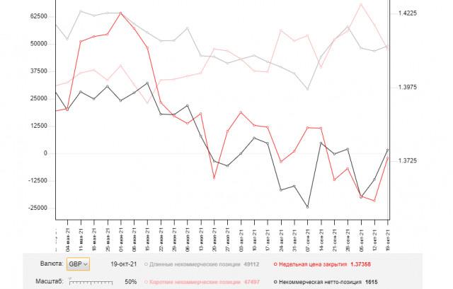 GBP/USD: план на европейскую сессию 26 октября. Commitment of Traders COT отчеты (разбор вчерашних сделок). Покупатели отбили поддержку 1.3744, но пара зажата в боковом канале