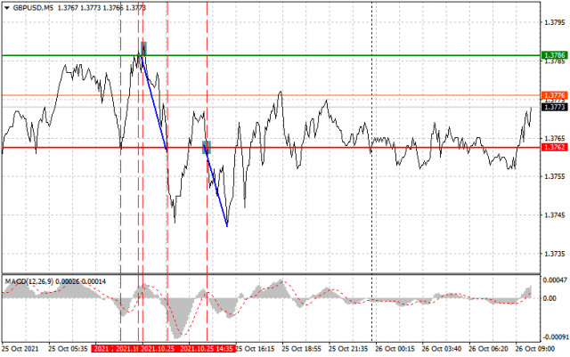 Analysis and trading recommendations for GBP/USD on October 26