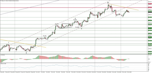 Technical Analysis of BTC/USD for October 26, 2021