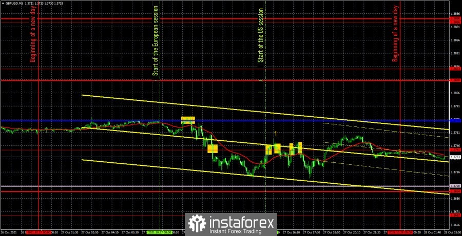 Forecast and trading signals for GBP/USD for October 28. Detailed analysis of the movement of the pair and trade deals. The