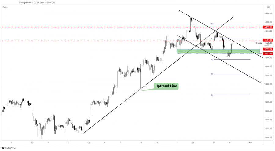 Bitcoin: attention at resistance!